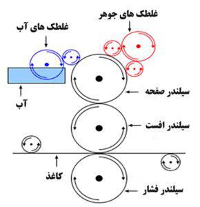 نمودار چاپ افست
